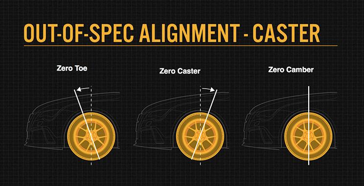 Out-of-spec alignment - Caster