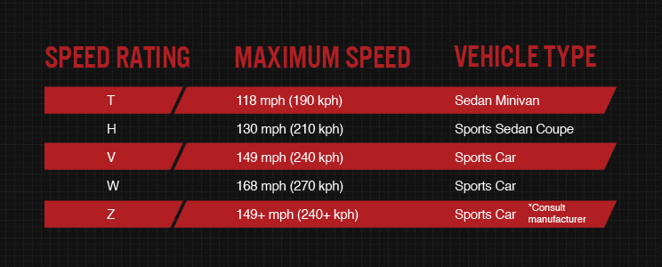 Common tire speed ratings chart